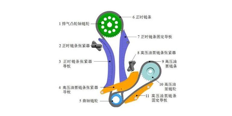 柴油机链传动系统仿真与试验验证