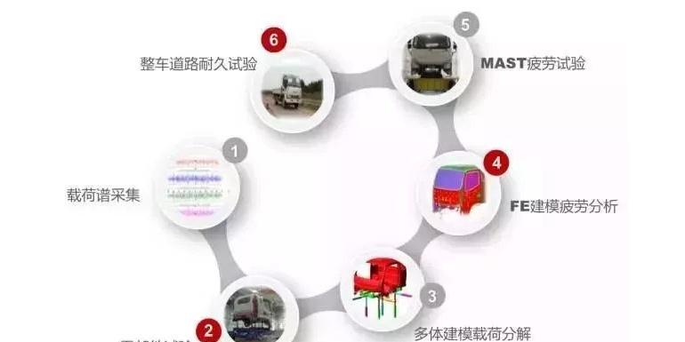 揭秘江淮骏铃V系疲劳耐久性能开发中的黑科技