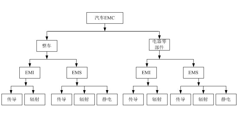 标准│汽车EMC的标准体系