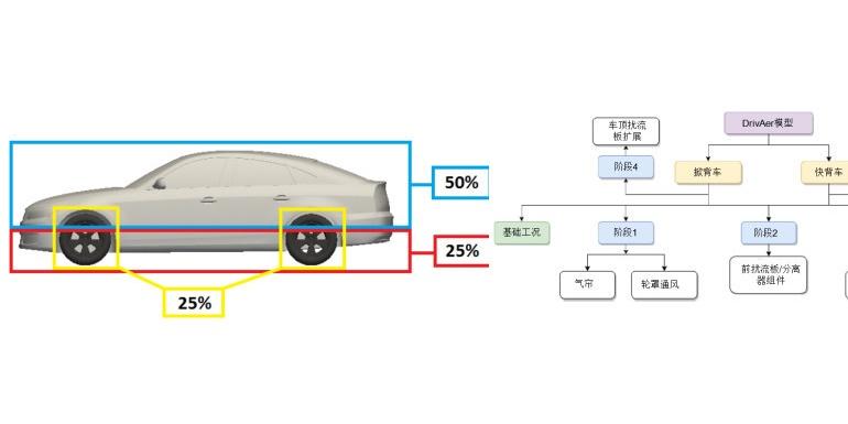 电动汽车空气动力学减阻的相关概念(二)