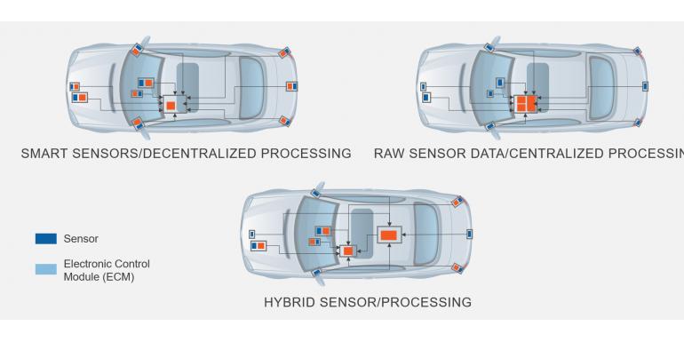 设计一种自动驾驶汽车测试的新方法
