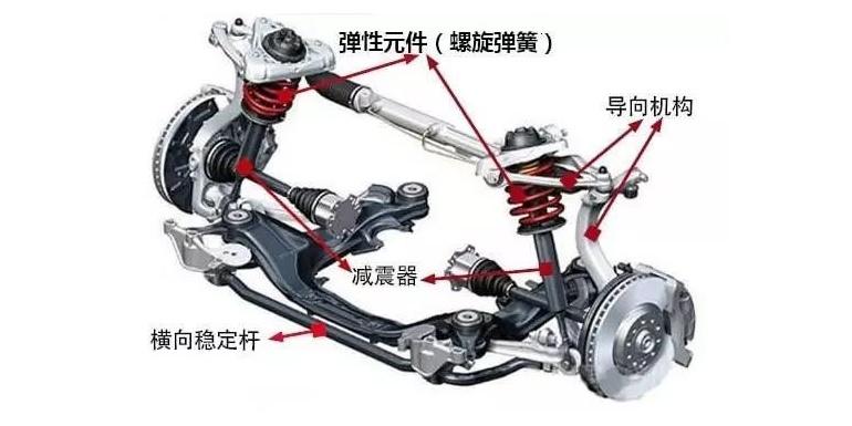 浅谈车辆多体动力学建模