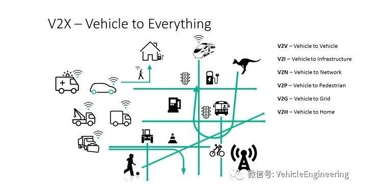 浅析车联网-硬件Telematic,软件App,数据云Data
