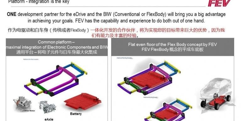 FEV车身轻量化设计及开发流程简介