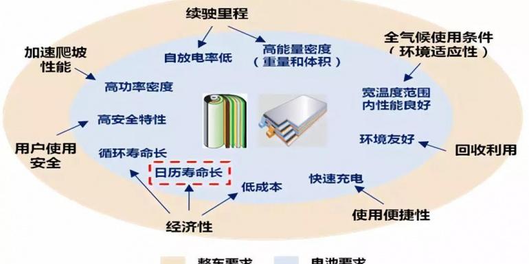 标准进展‖《动力电池日历寿命试验方法》