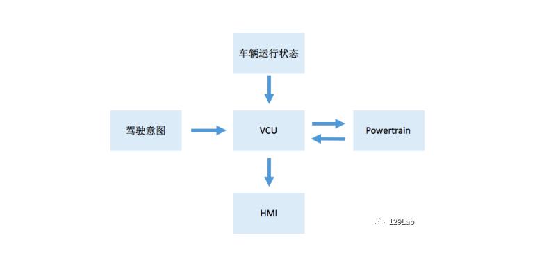 谈谈整车控制器VCU与电池管理系统BMS之间的功能分配