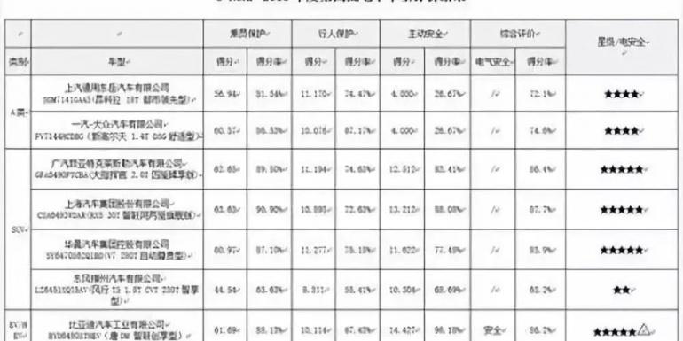 2018年最后一批C-NCAP碰撞试验成绩公布,最差一款竟然只有两星!