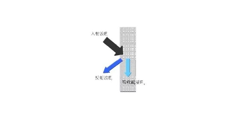 声学包:吸声隔声材料的应用