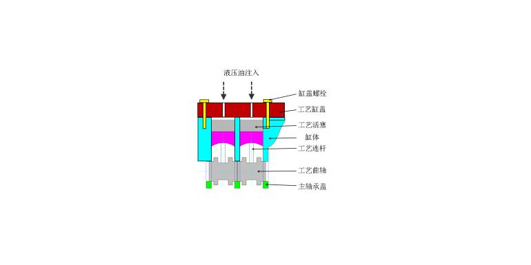 达索系统SIMULIA Abaqus在发动机缸体疲劳试验模拟分析中的应用