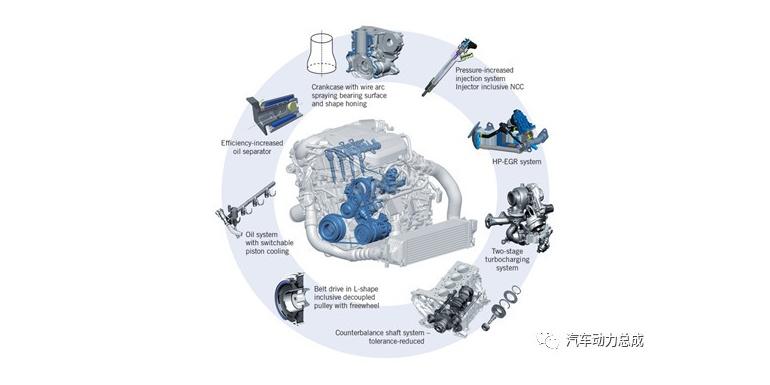 两级涡轮增压!BMW新一代模块化柴油机技术