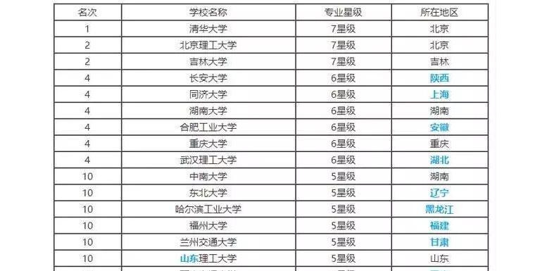 最新中国高校车辆工程排行榜,快看看你的母校上榜了吗?
