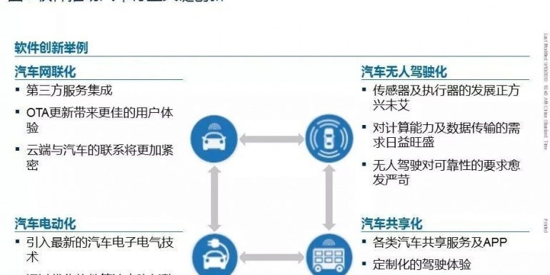 新一代汽车软件和整车电子架构