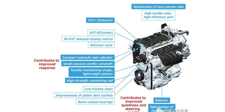 丰田Dynamic Force engines可变气门正时系统