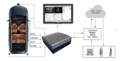 ASEva汽车软件道路主动安全评估平台