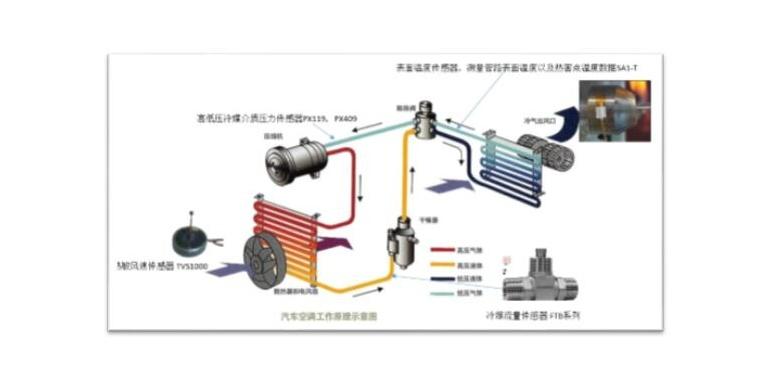 OMEGA工业测量-汽车空调测试解决方案