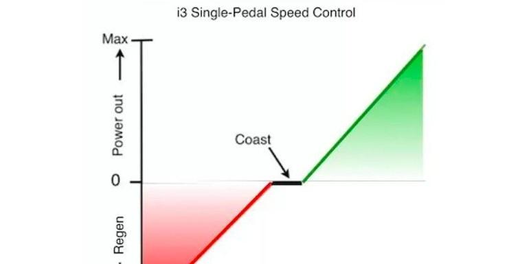单踏板的踏板特性解析