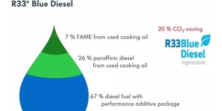 减少20%排放 大众汽车测试新燃料技术