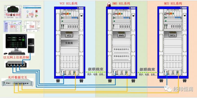 新能源电控系统HIL测试解决方案