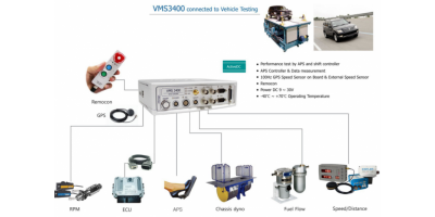 VMS 3400 APS油门踏板开度控制测试系统