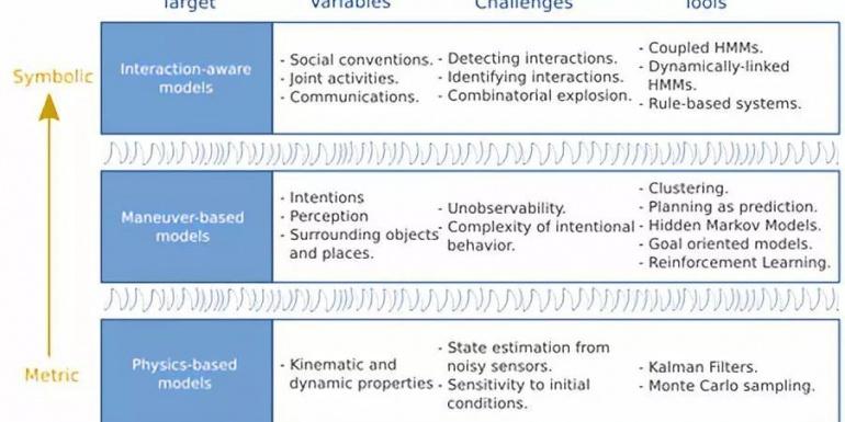 智能汽车运动预测和风险评估综述
