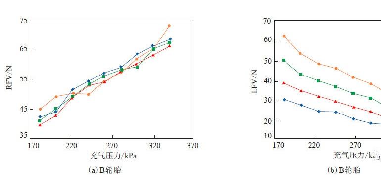 【技术分享】轿车轮胎均匀性影响因素试验研究(二)