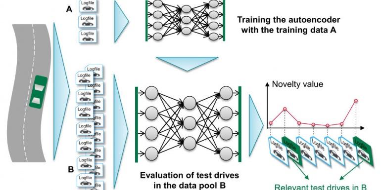 使用自动编码器从自然驾驶数据中估计测试场景的独特性
