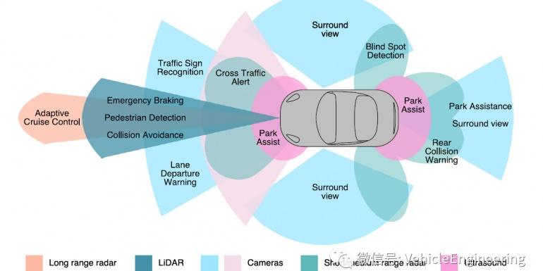 ADAS 以及Autonomous driving 开发以及测试高阶流程