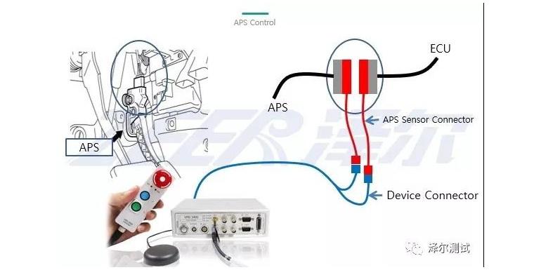 如何用VMS3400油门线控设备在台架上跑工况