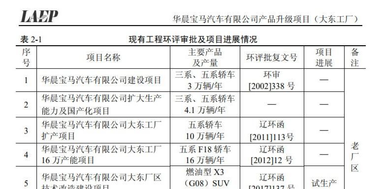 年产11万辆,国产宝马X5落户大东工厂