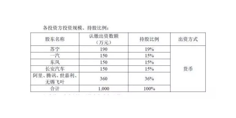 腾讯、阿里、长安汽车和苏宁拟共同投资新能源汽车共享出行行业