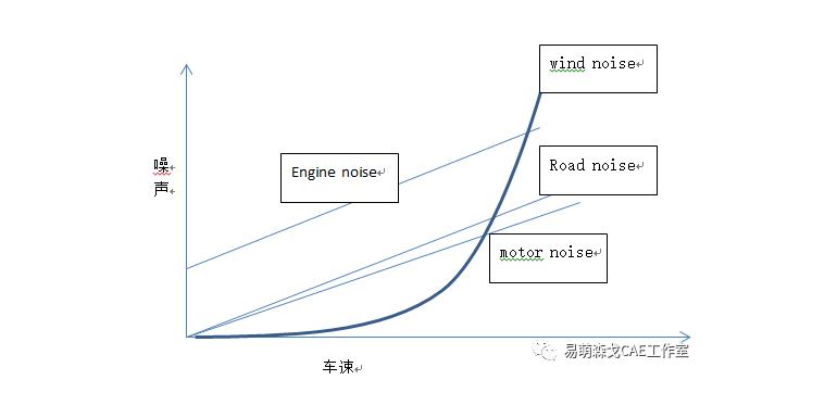 汽车气动噪声分析的一般流程