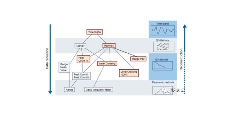 【载荷数据处理-幅值域分析方法】Range Pair计数、穿级计数与峰值计数