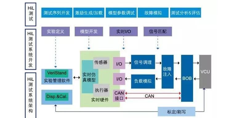 新能源汽车整车控制器VCU硬件在环(HiL)仿真测试