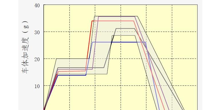 正面碰撞波形评价(下)