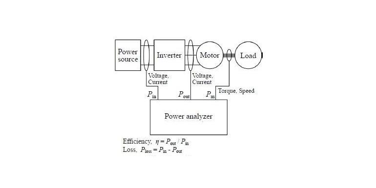 为高精度的测量SiC变频器和电机驱动系统的功率,效率,损耗