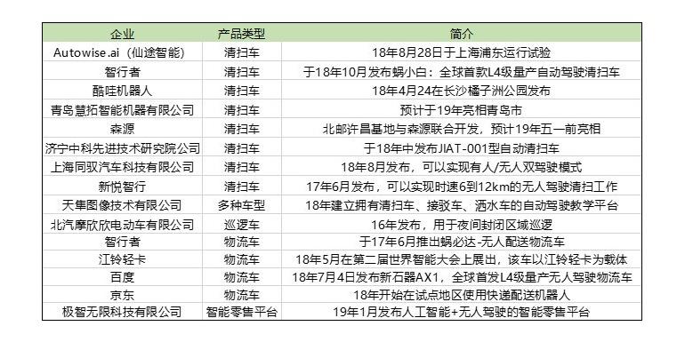 盘点 | 中国自动驾驶商业应用产品