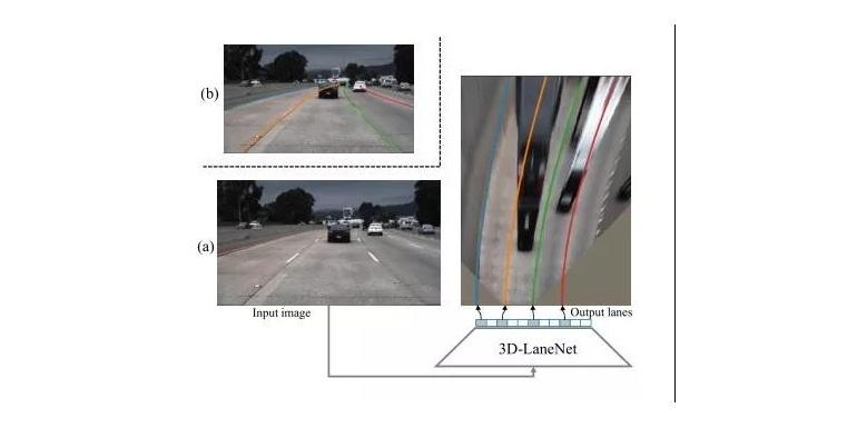 3D-LaneNet:端到端3D多车道检测网络