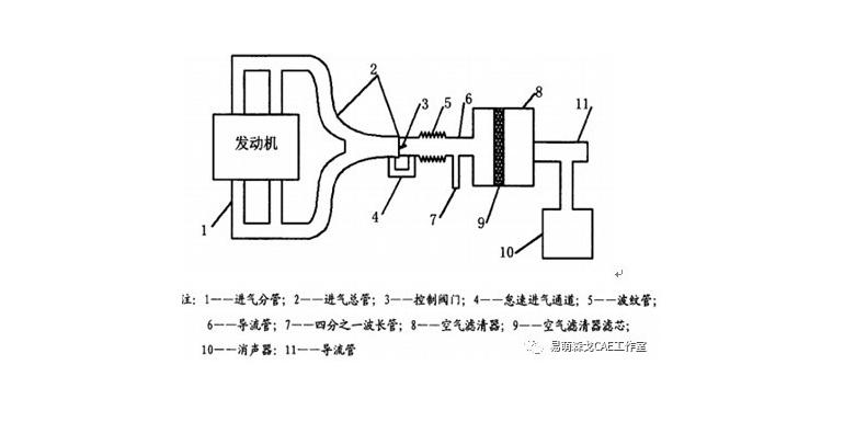 进气系统的NVH控制简介