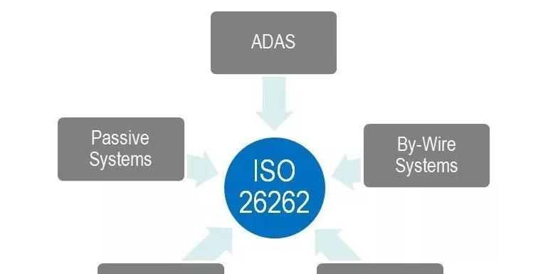 ISO26262功能安全标准白皮书:关键组成、软硬件认证、测试过程、合规认证工具