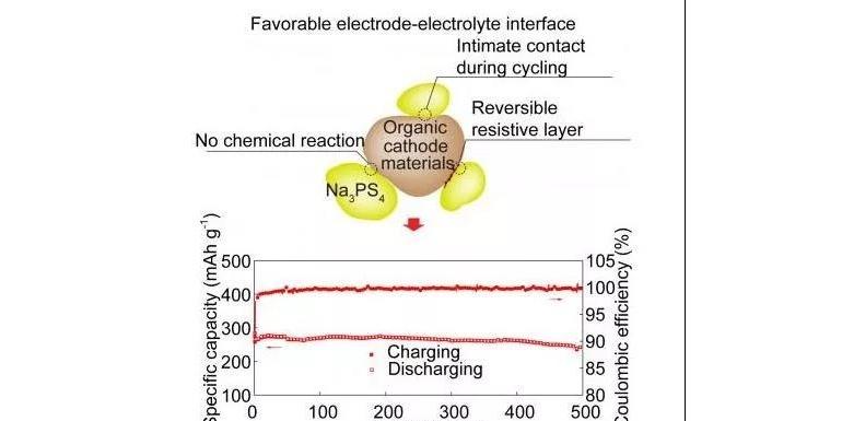 新款有机阴极可提升固态钠离子电池的稳定性及能量密度