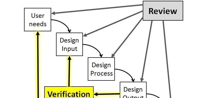ED DV PV CCT概念|DV试验和PV试验的内容及区别