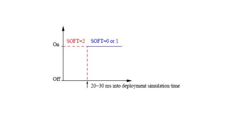【LS-DYNA中的接触问题】气囊接触,边到边接触,刚体接触