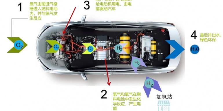 燃料电池标杆车Mirai氢燃料电池工作原理介绍及性能仿真分析
