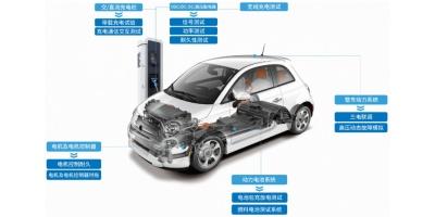 【案例分享】电动汽车OBC和DC-DC测试解决方案