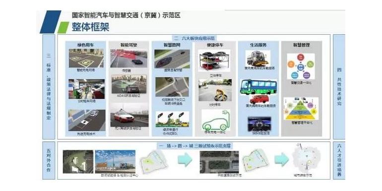 中国网联自动驾驶试验场盘点(二):京冀示范区,依靠资源优势打造片区产业生态.docx