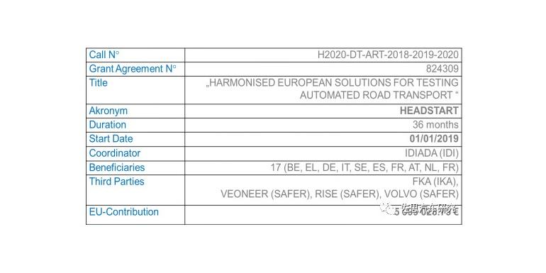 欧洲道路自动化运输HEADSTART项目简介