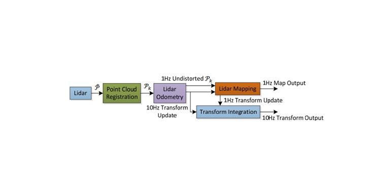LOAM:激光雷达测距与实时测绘