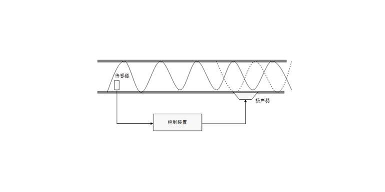 噪声控制基础:汽车的主动控制和半主动控制概述