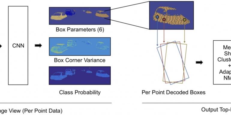 LaserNet:一种高效的自动驾驶概率三维目标探测器