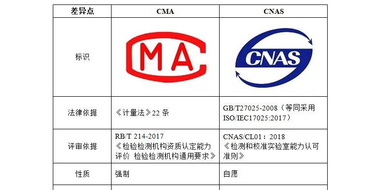 浅谈CMA和CNAS的区别